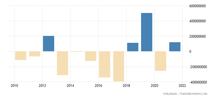 armenia net errors and omissions adjusted bop us dollar wb data