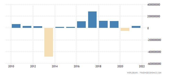 armenia net financial flows bilateral nfl us dollar wb data