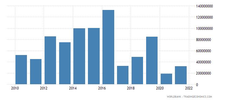 armenia net financial flows ibrd nfl us dollar wb data