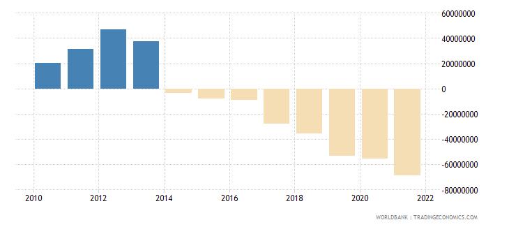 armenia net financial flows ida nfl us dollar wb data