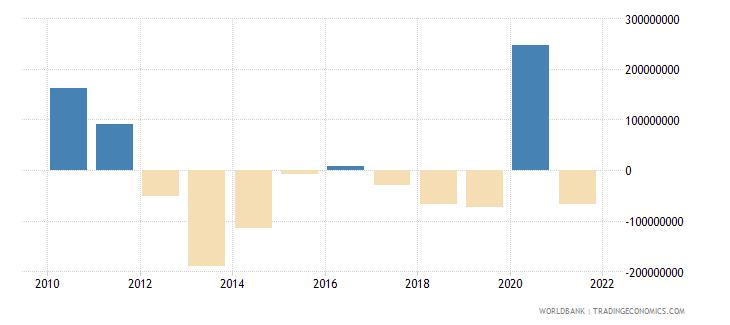 armenia net financial flows imf nonconcessional nfl us dollar wb data