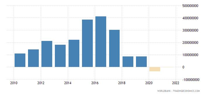 armenia net financial flows multilateral nfl us dollar wb data