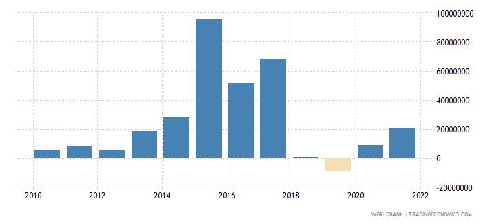 armenia net financial flows others nfl us dollar wb data