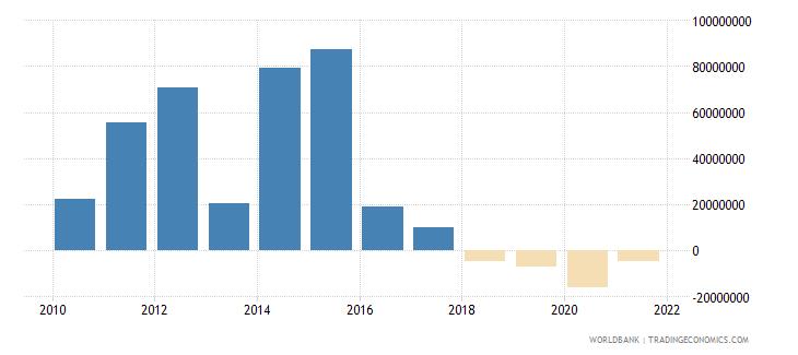 armenia net financial flows rdb concessional nfl us dollar wb data