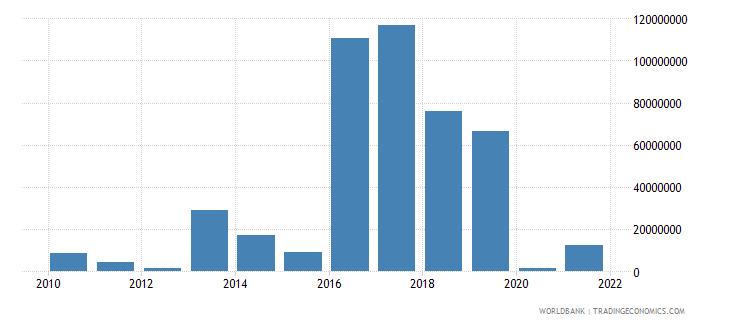 armenia net financial flows rdb nonconcessional nfl us dollar wb data