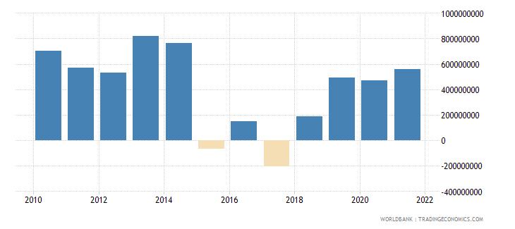 armenia net flows on external debt private nonguaranteed png nfl us dollar wb data