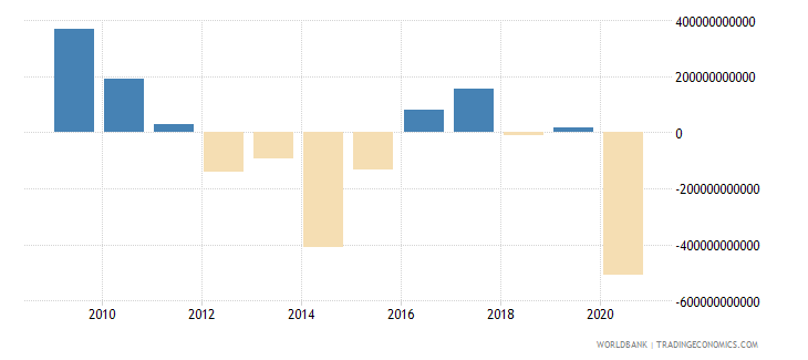 armenia net foreign assets current lcu wb data