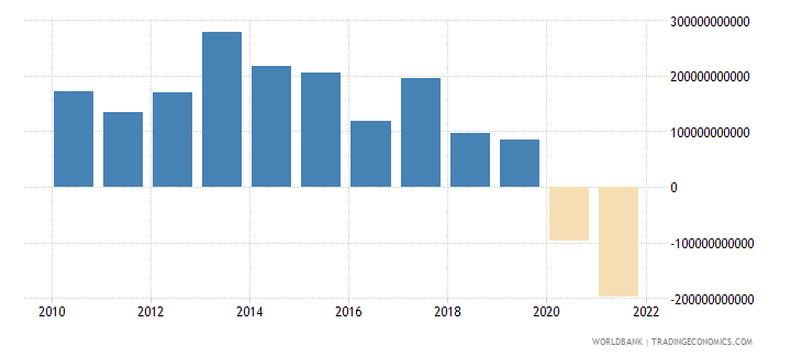armenia net income from abroad current lcu wb data