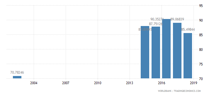armenia net intake rate in grade 1 female percent of official school age population wb data