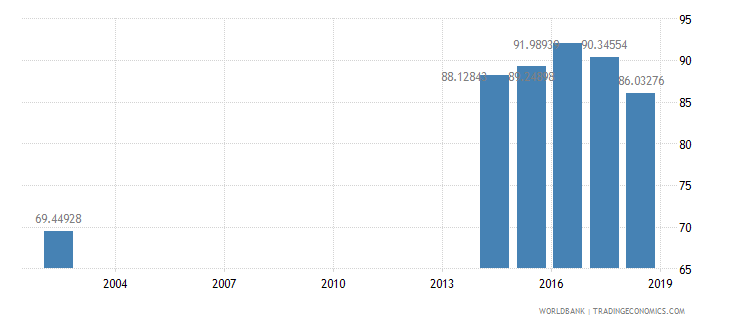 armenia net intake rate in grade 1 male percent of official school age population wb data