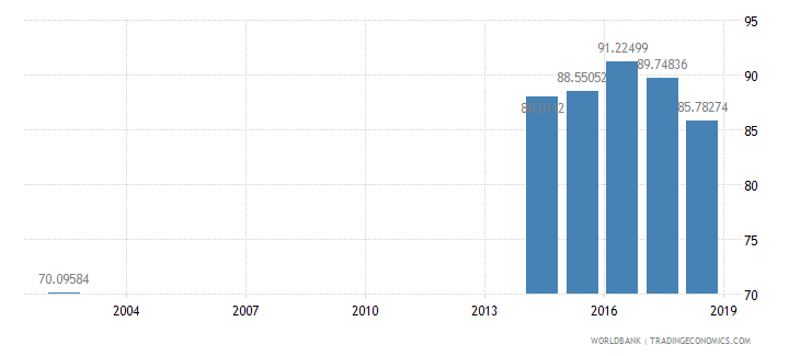 armenia net intake rate in grade 1 percent of official school age population wb data