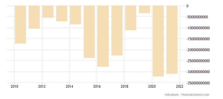 armenia net lending   net borrowing  current lcu wb data