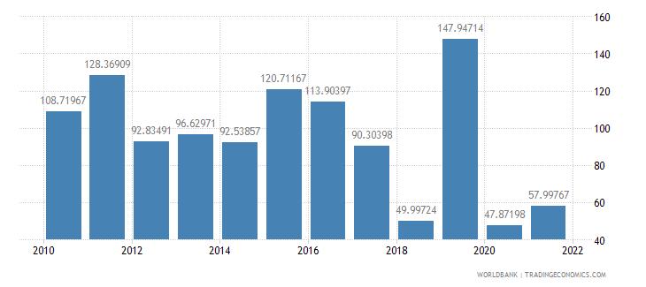 armenia net oda received per capita us dollar wb data