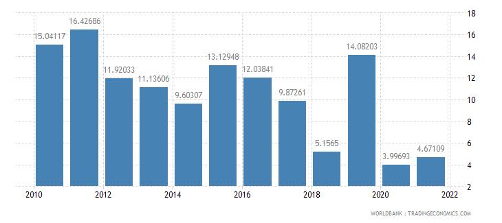 armenia net oda received percent of central government expense wb data