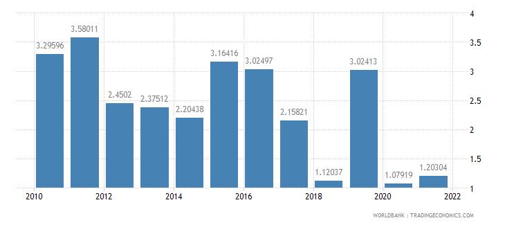 armenia net oda received percent of gni wb data