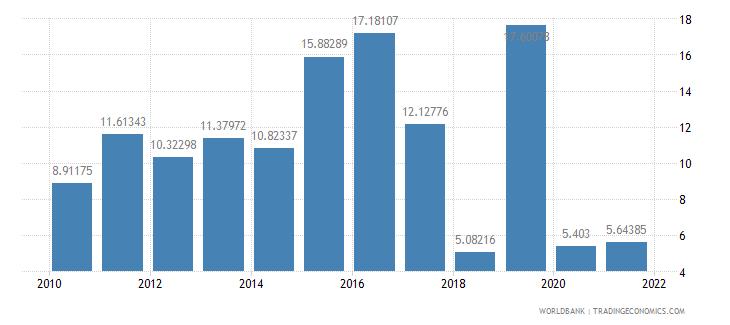 armenia net oda received percent of gross capital formation wb data