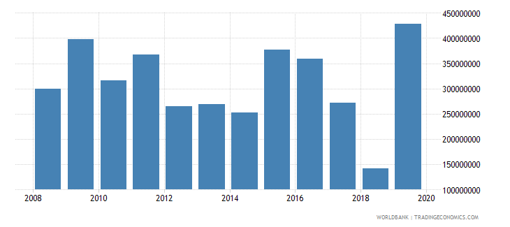 armenia net official development assistance and official aid received constant 2007 us dollar wb data