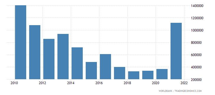 armenia net official flows from un agencies undp us dollar wb data