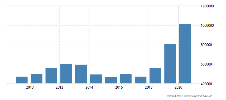 armenia net official flows from un agencies unfpa us dollar wb data
