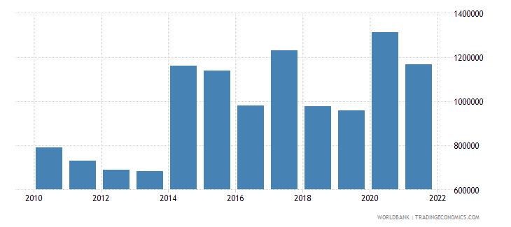 armenia net official flows from un agencies unicef us dollar wb data