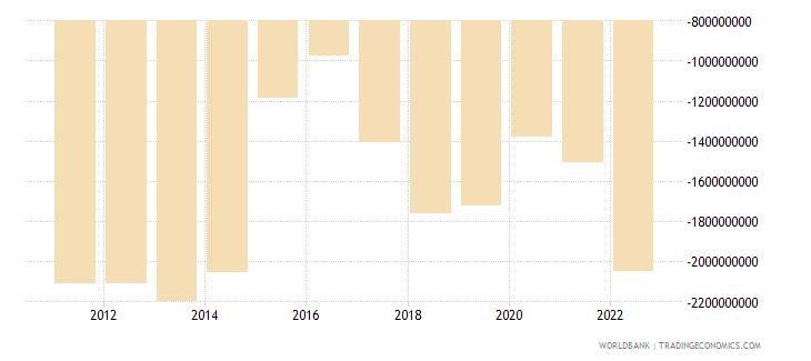 armenia net trade in goods bop us dollar wb data