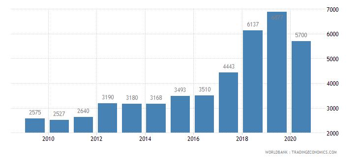 armenia new businesses registered number wb data
