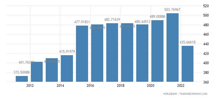 armenia official exchange rate lcu per us dollar period average wb data