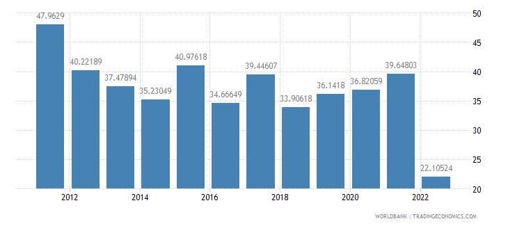 armenia ores and metals exports percent of merchandise exports wb data