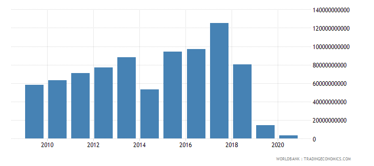 armenia other taxes current lcu wb data