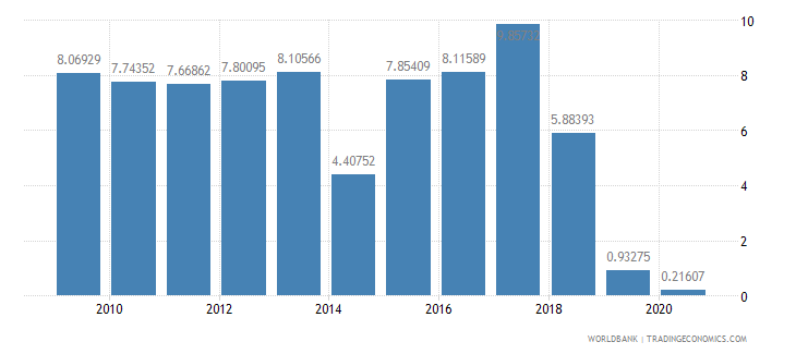 armenia other taxes percent of revenue wb data