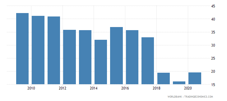 armenia part time employment total percent of total employment wb data