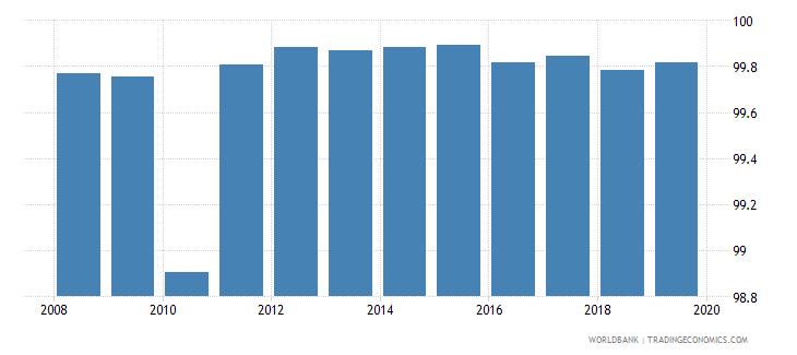 armenia percentage of teachers in pre primary education who are female percent wb data