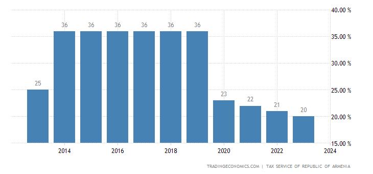 Armenia Personal Income Tax Rate