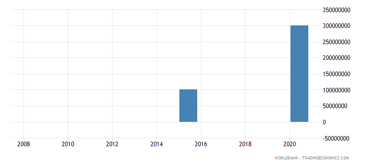 armenia png bonds nfl us dollar wb data