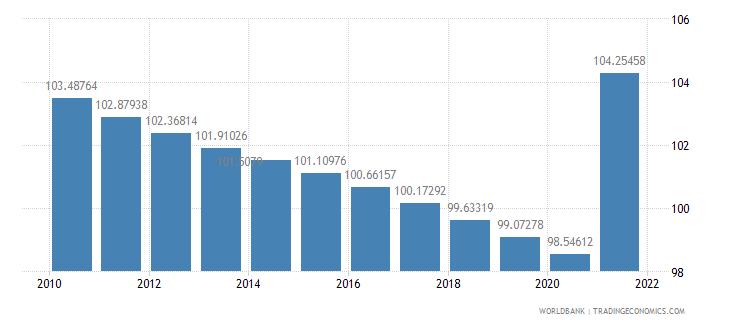 armenia population density people per sq km wb data