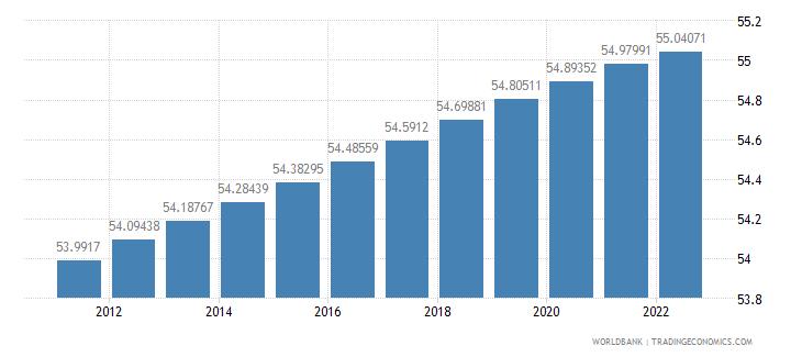 armenia population female percent of total wb data