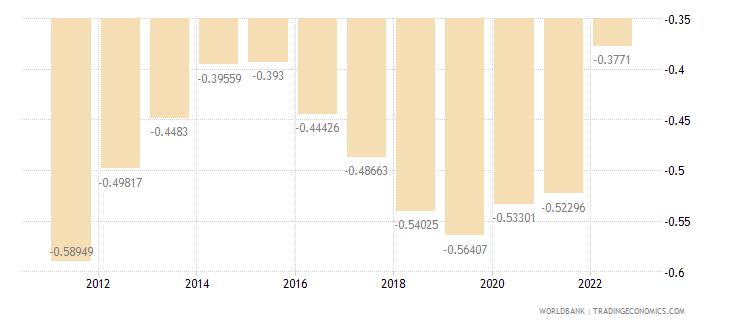 armenia population growth annual percent wb data