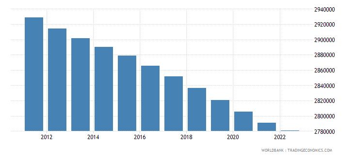 armenia population total wb data