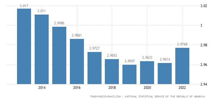 Armenia Population