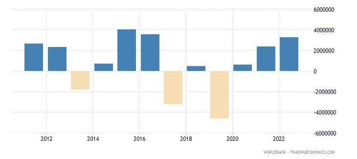 armenia portfolio equity net inflows bop us dollar wb data