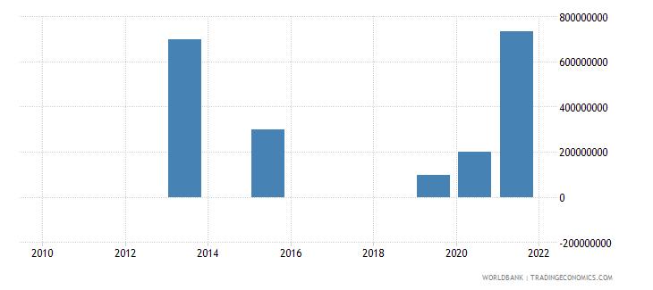 armenia portfolio investment bonds ppg  plus  png nfl us dollar wb data