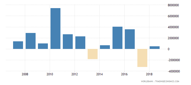 armenia portfolio investment equity drs us dollar wb data