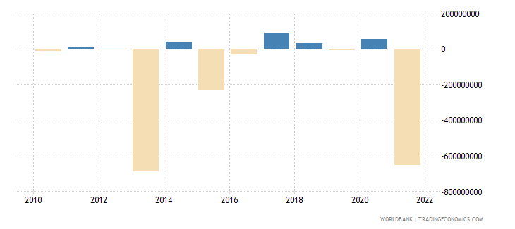 armenia portfolio investment excluding lcfar bop us dollar wb data