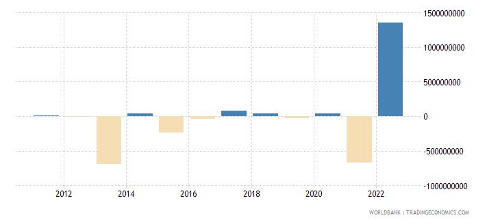 armenia portfolio investment excluding lcfar bop us dollar wb data