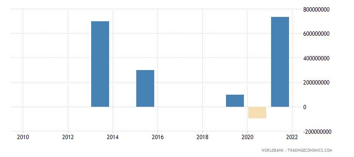 armenia ppg bonds nfl us dollar wb data