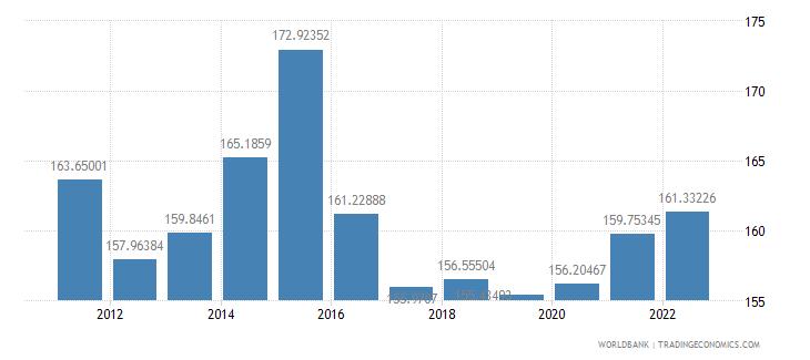 armenia ppp conversion factor gdp lcu per international dollar wb data