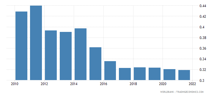 armenia ppp conversion factor gdp to market exchange rate ratio wb data