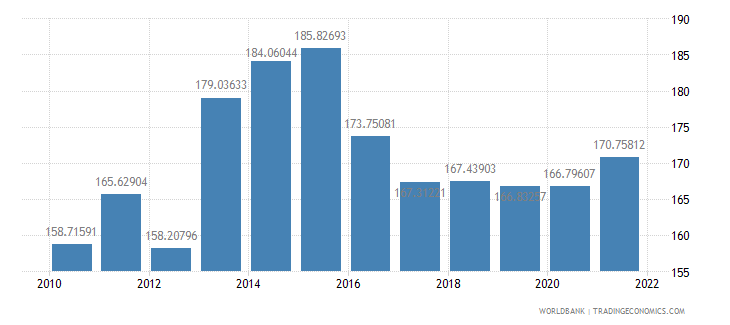 armenia ppp conversion factor private consumption lcu per international dollar wb data
