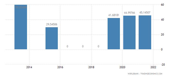 armenia present value of external debt percent of gni wb data