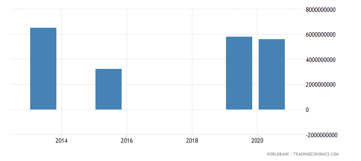 armenia present value of external debt us dollar wb data